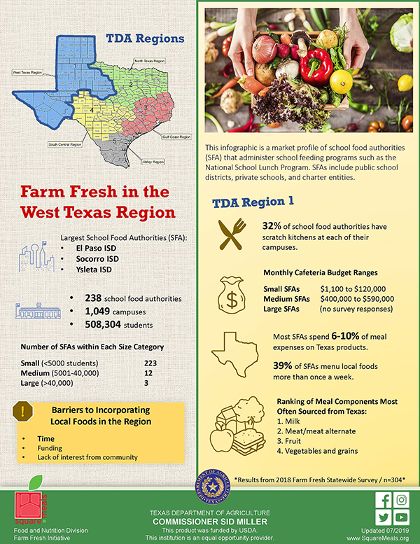 Know Your Region's Farm Fresh Market One Pager