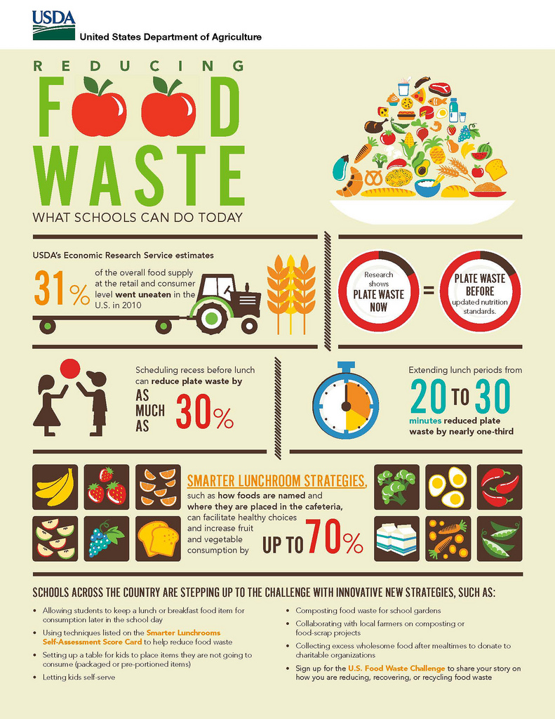 Production Practices In Order To Minimize Overproduction And Reduce Food  Waste One Tool To Assist In Home For Life Grant Application Financial  Assistance