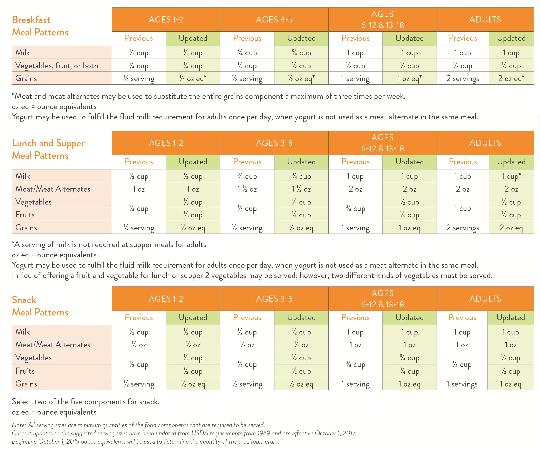 5 main rules of summer feeding